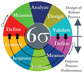 Lean Six Sigma Methodology